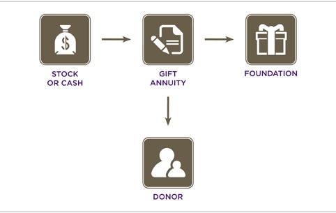 Gifting stock options